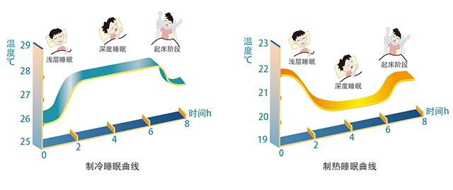 人体温度_根据人体睡眠温度曲线研发出智能温控模式,可以自动调节睡眠阶段