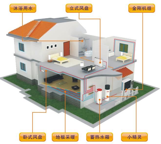 空气能地暖空调综合解决方案,顾名思义就是利用空气能热泵实现地暖和空调为一体的解决方案。用空气能热泵实现中央空调和地暖二种功能,然而他并不神秘我们先从什么是空气能热泵来看:  空气能热泵是一种新型的能源方式,通俗地理解就是把空气中的热量通过冷媒运送到水中,从而提供能量。 空气能地暖空调运用空气作为热能,是一种最节能环保的方式,空气能源不会给环境带来任何污染,在工作的同时也不会产生任何的杂质,而且空气是取之不尽用之不竭的。  空气能地暖空调是利用空气中的热量来提供热源从而达到温度调节的效果,所以相对其他的采暖