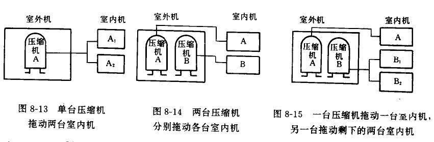多联机热泵空调
