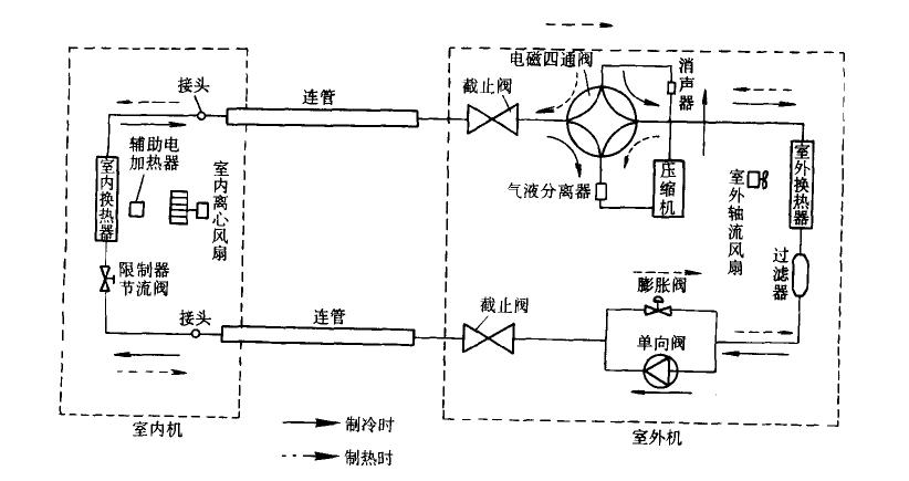 家用中央空调大多为冷暖型,供暖大多采用热泵循环,热泵循环和制冷循环在热力学上并无区别,因为他们的工作循环都是逆向循环,区别在于两者目的不同和工作温度去不同。  (空气能家用中央空调地暖工作原理图) 热泵的制热系数是供热量与热泵的耗功之比值,热泵的制热系数和制冷系数关系为  上式标明了热泵供热系统大于1,所以用热泵供热在经济上比能耗电能更为划算 空气能热泵家用中央空调地暖工作原理:夏季制冷,室内换热器是蒸发器,从室内吸热,室外换热器是冷凝器,向环境放热;冬季制热时,室外换热器为蒸发器,从室外吸热,室内换热器
