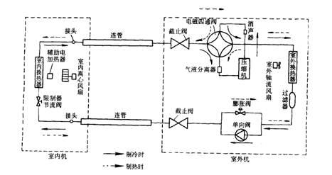 立柜式热泵中央空调工作原理